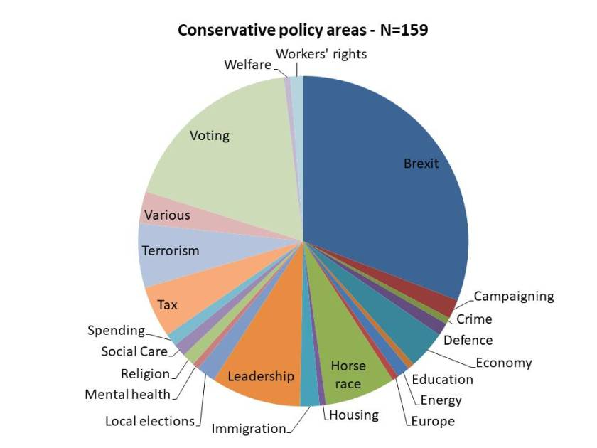Con policy areas