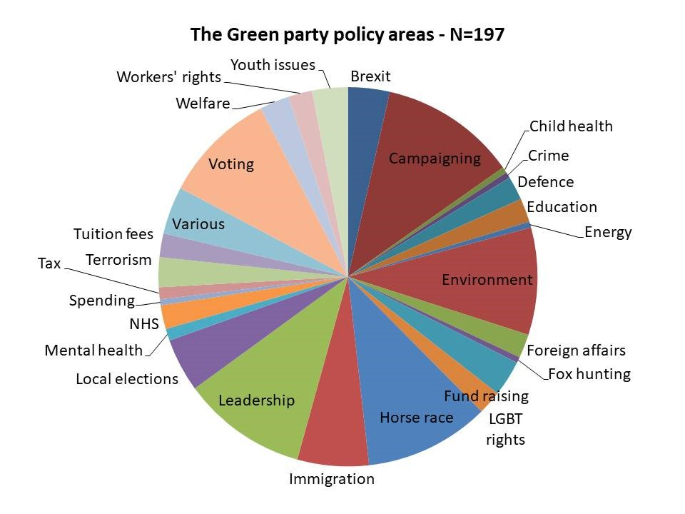 green policy areas