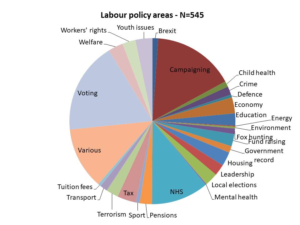 Labour policcy areas