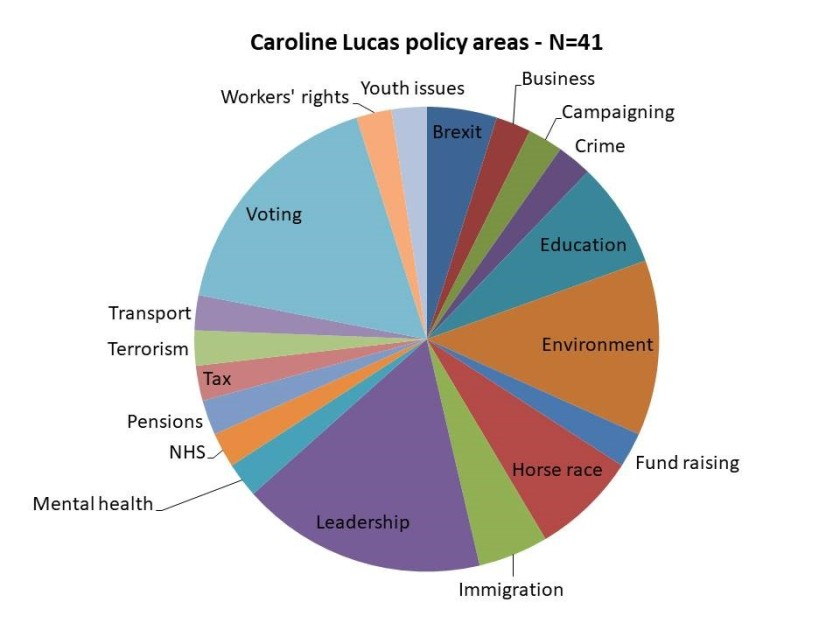 Lucas policy areas